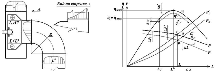 Схема эпюр скоростей воздушных
