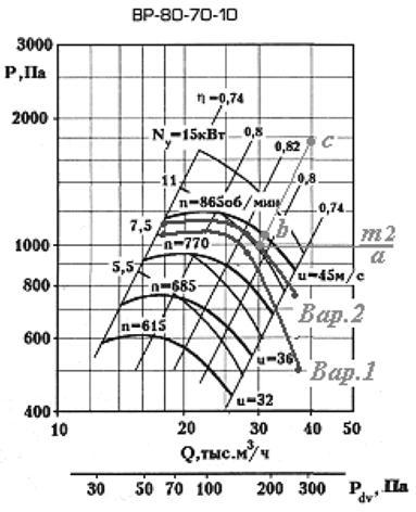 Характеристики вентиляторов