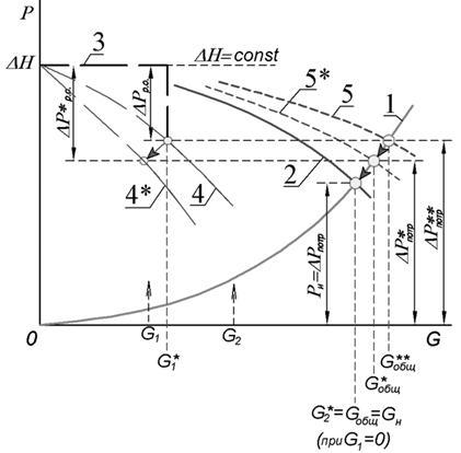 1 – характеристика системы