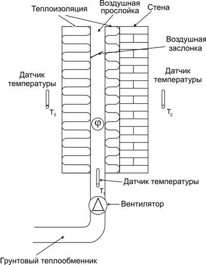 грунтовым теплообменником