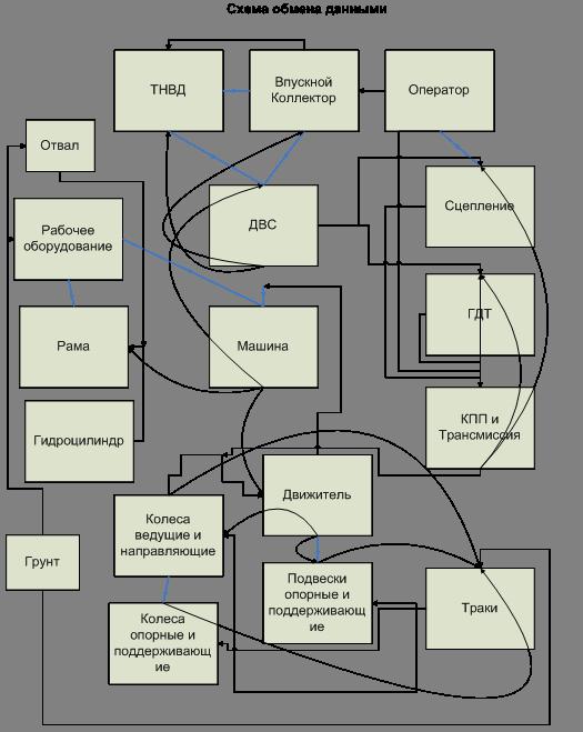 Схема обмена данными между